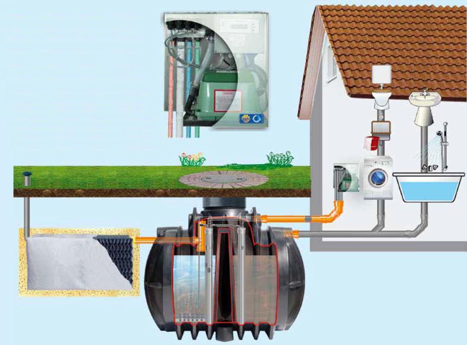 Micro Station D'Épuration - Eco 1.0 - Greenlife
