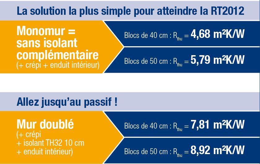 Bloc De Bton Cellulaire  Pour Mur  Energiebloc  Cellumat