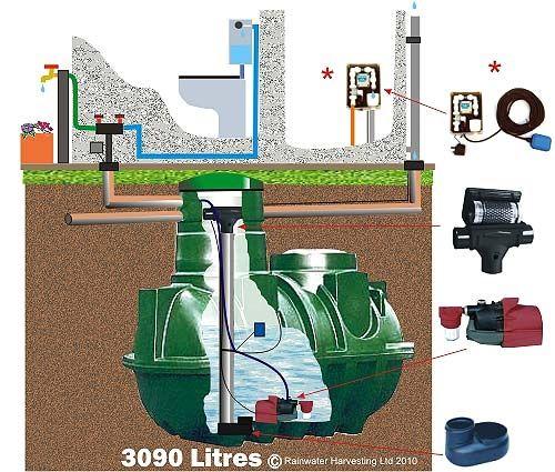 cuve enterrée / de récupération d'eau de pluie - rwh-3090ug-dv