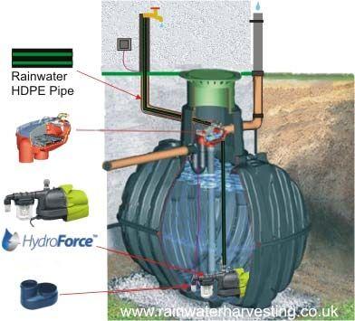 cuve enterrée / de récupération d'eau de pluie - gf-372001-guk1