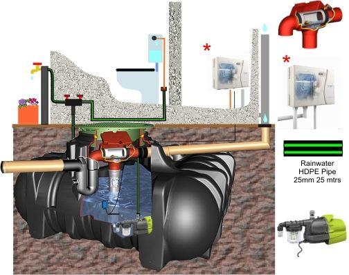 cuve enterrée / de récupération d'eau de pluie - gf-390002-duk2