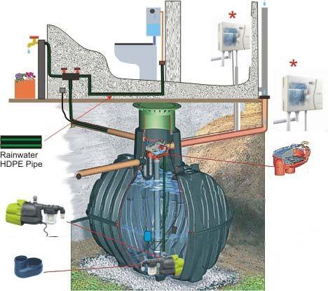 cuve enterrée / de récupération d'eau de pluie - gf-372004-duk2