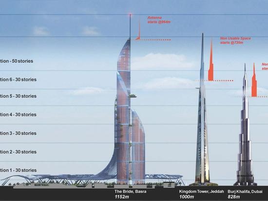 Diagram montrer l'efficacité de l'espace de la ville verticale par rapport à autre aux tours superbe-grandes