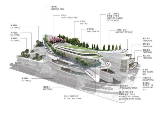 Centre commercial de Pékin conçu par Andrew Bromberg. Courtoisie d'Andrew Bromberg chez Aedas