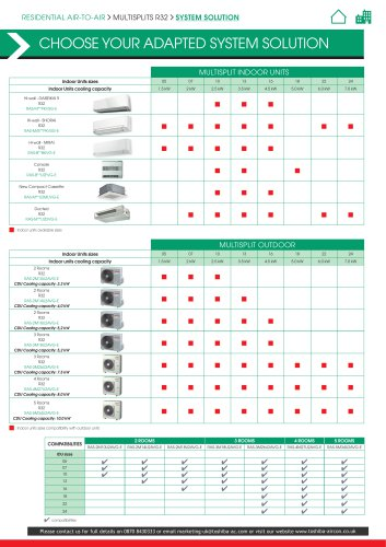RAS Multi-split R32 product data