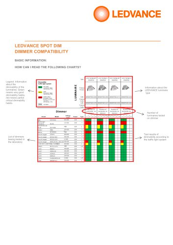 LEDVANCE SPOT DIM DIMMER COMPATIBILITY