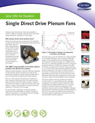 Single Direct Drive Plenum Fans in Carrier's Aero® 39M Air Handlers