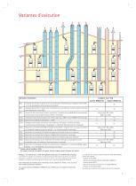 Combi Solaire gaz condensation - 7